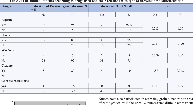 Table 2 from Groin Dressing Post Cardiac Catheterization