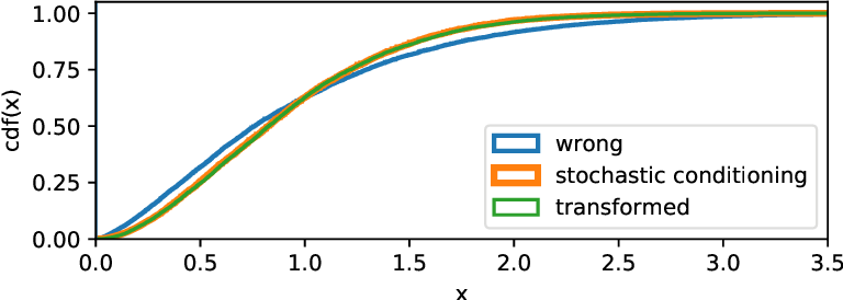 Figure 1 for Probabilistic Programs with Stochastic Conditioning