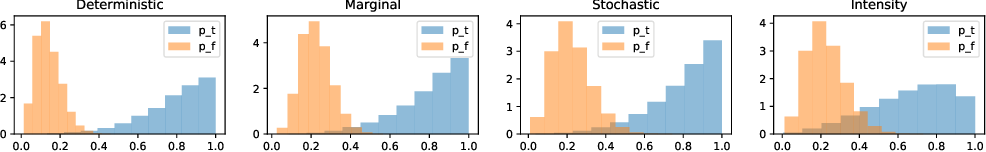 Figure 3 for Probabilistic Programs with Stochastic Conditioning