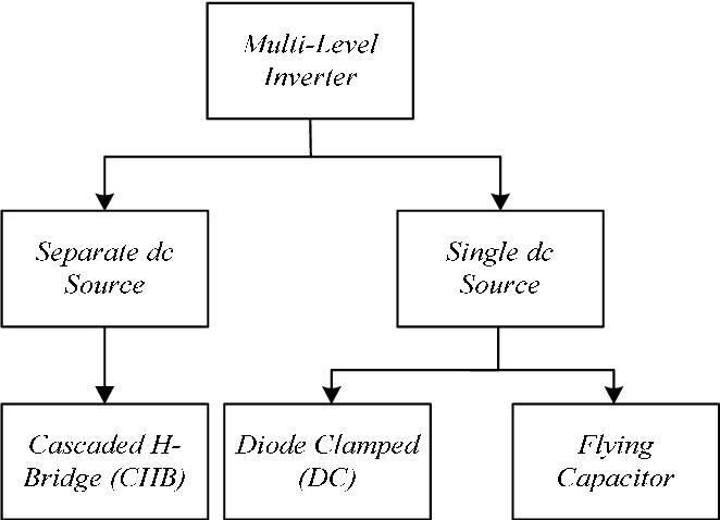 Cascaded H-Bridge Inverter based PV-STATCOM - Semantic Scholar