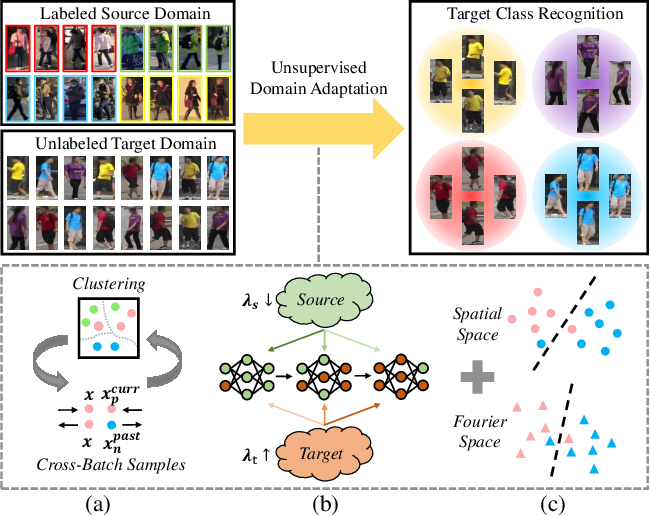 Figure 1 for Towards Discriminative Representation Learning for Unsupervised Person Re-identification