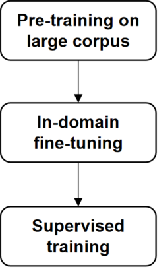 Figure 3 for Robust Layout-aware IE for Visually Rich Documents with Pre-trained Language Models