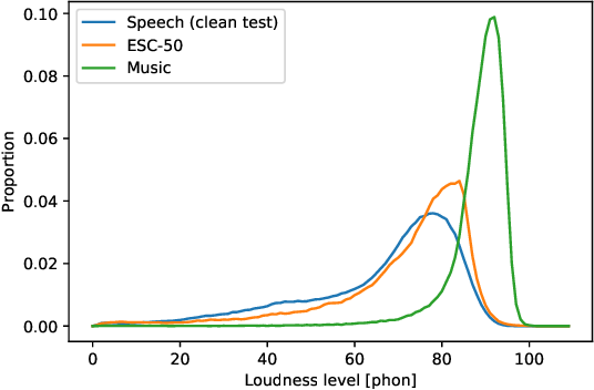 Figure 2 for Fast computation of loudness using a deep neural network