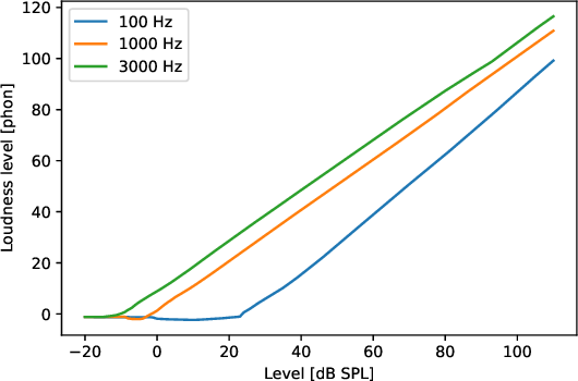 Figure 3 for Fast computation of loudness using a deep neural network