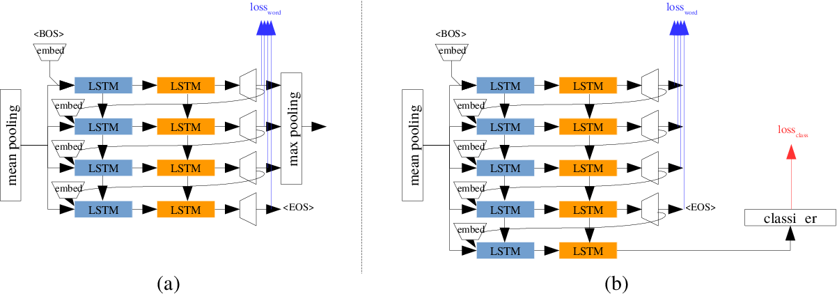 Figure 1 for Large-scale Video Classification guided by Batch Normalized LSTM Translator