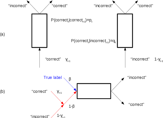 Figure 3 for Large-scale Video Classification guided by Batch Normalized LSTM Translator