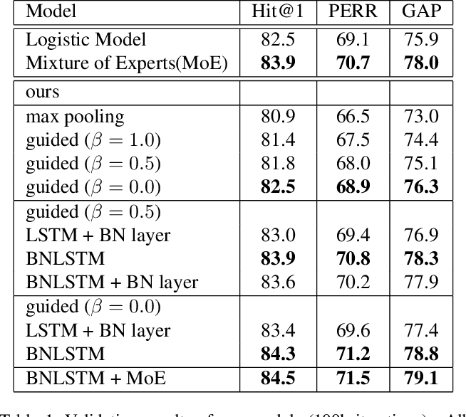 Figure 2 for Large-scale Video Classification guided by Batch Normalized LSTM Translator