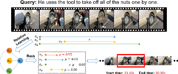 Figure 1 for Relation-aware Video Reading Comprehension for Temporal Language Grounding