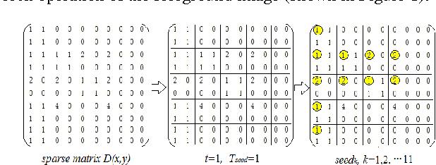 Figure 1. Sparse matrix block operation chart.