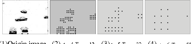 Figure 5. Experimental results of sparse matrix block operation