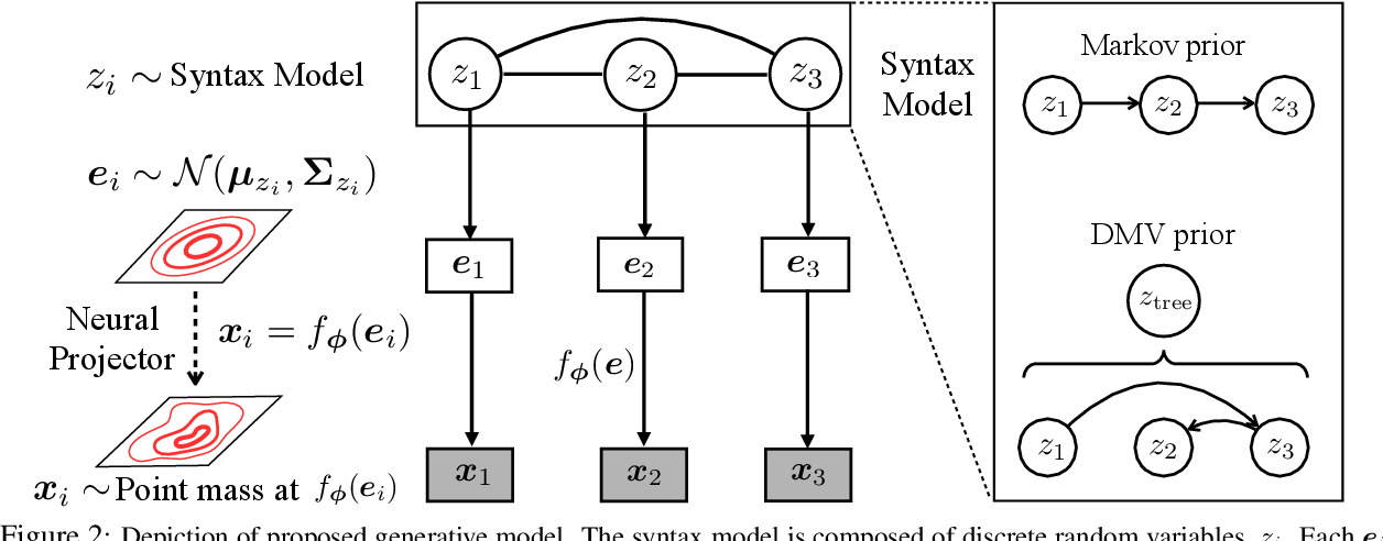 Figure 3 for Unsupervised Learning of Syntactic Structure with Invertible Neural Projections