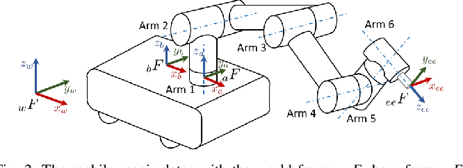 Figure 2 for Catch the Ball: Accurate High-Speed Motions for Mobile Manipulators via Inverse Dynamics Learning