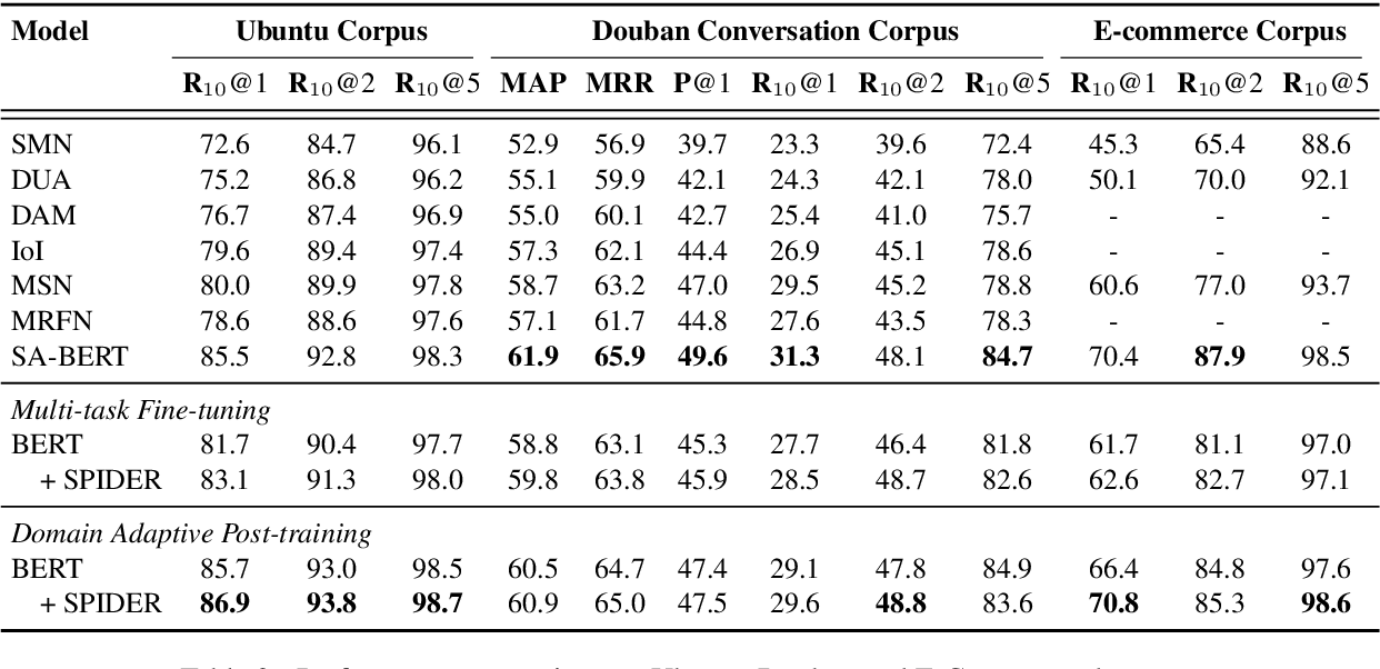 Figure 4 for Structural Pre-training for Dialogue Comprehension