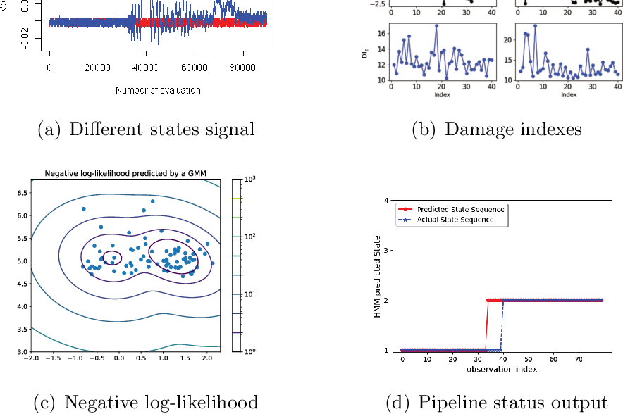 Figure 3 for Hidden Markov Models for Pipeline Damage Detection Using Piezoelectric Transducers