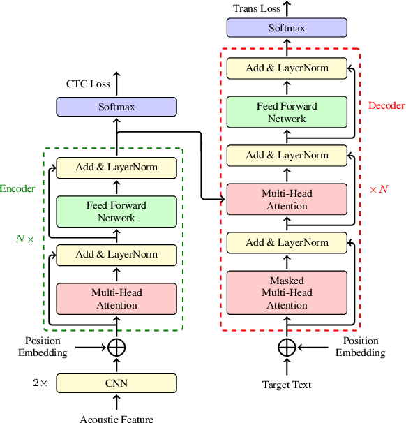 Figure 1 for The NiuTrans End-to-End Speech Translation System for IWSLT 2021 Offline Task