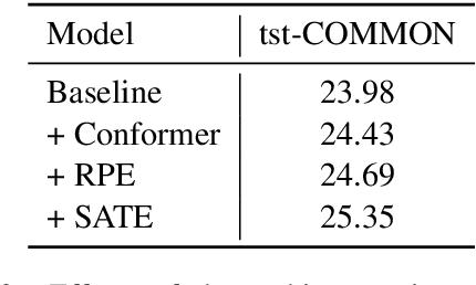Figure 3 for The NiuTrans End-to-End Speech Translation System for IWSLT 2021 Offline Task