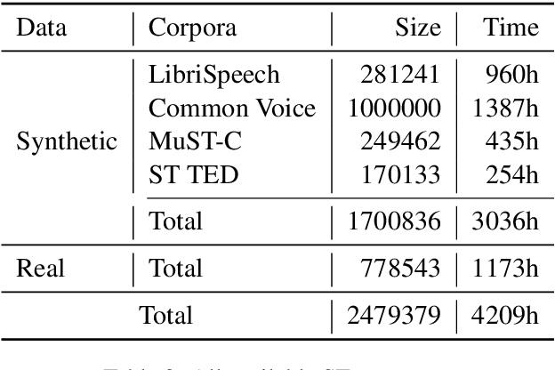 Figure 4 for The NiuTrans End-to-End Speech Translation System for IWSLT 2021 Offline Task