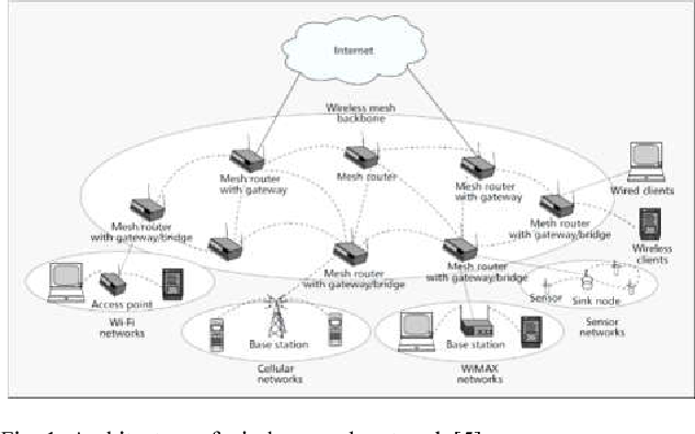 Fig. 1. Architecture of wireless mesh network [5]