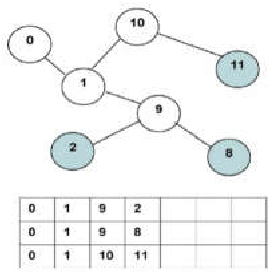 Fig. 3. Representation of a multicast tree using a two-dimensional chromosome [28]