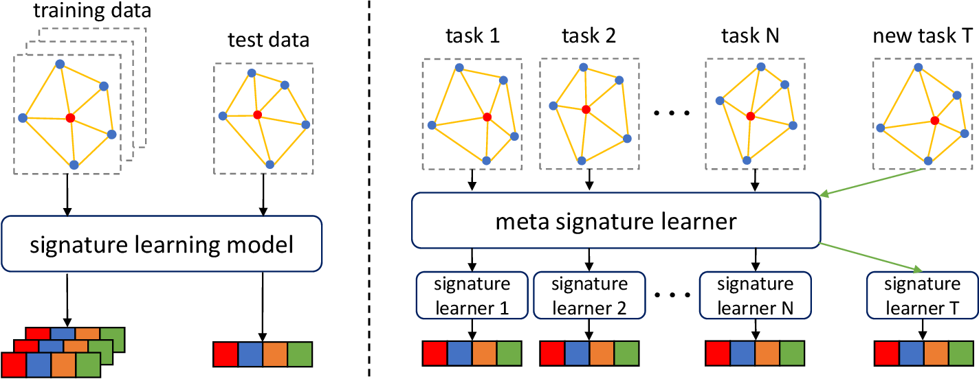 Figure 1 for 3D Meta Point Signature: Learning to Learn 3D Point Signature for 3D Dense Shape Correspondence