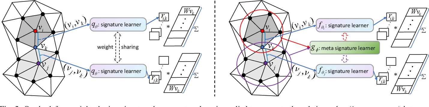 Figure 3 for 3D Meta Point Signature: Learning to Learn 3D Point Signature for 3D Dense Shape Correspondence