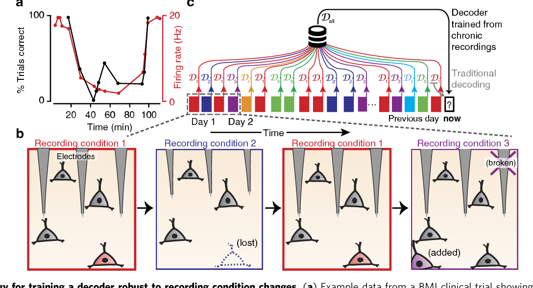 Figure 1 for Making brain-machine interfaces robust to future neural variability