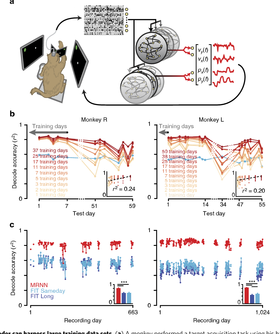 Figure 3 for Making brain-machine interfaces robust to future neural variability