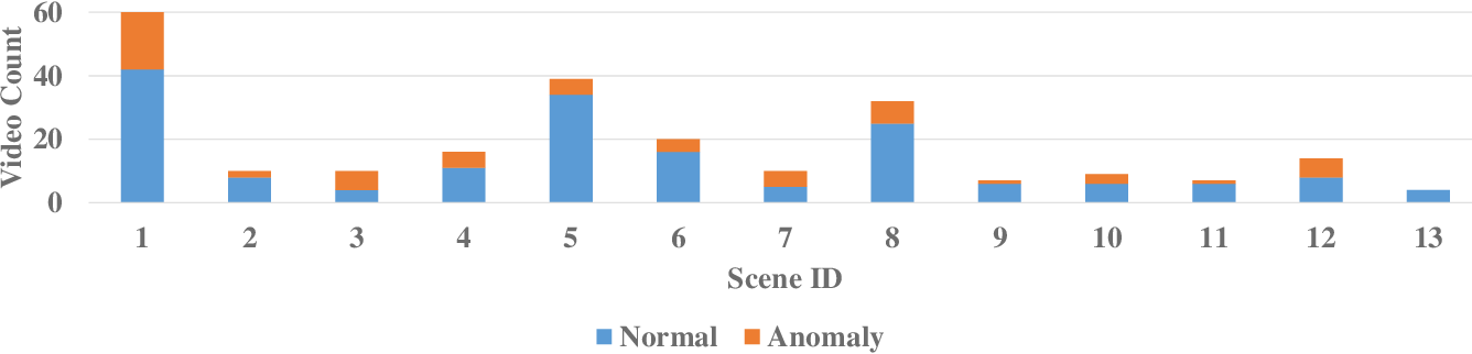 Figure 2 for Graph Convolutional Label Noise Cleaner: Train a Plug-and-play Action Classifier for Anomaly Detection