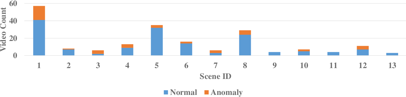 Figure 4 for Graph Convolutional Label Noise Cleaner: Train a Plug-and-play Action Classifier for Anomaly Detection
