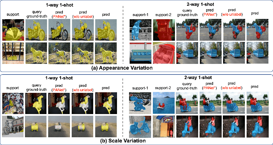 Figure 3 for Part-aware Prototype Network for Few-shot Semantic Segmentation