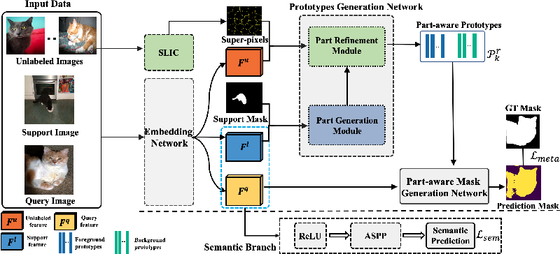 Figure 1 for Part-aware Prototype Network for Few-shot Semantic Segmentation