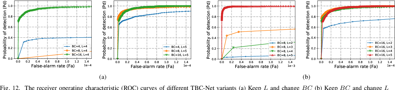Figure 4 for TBC-Net: A real-time detector for infrared small target detection using semantic constraint