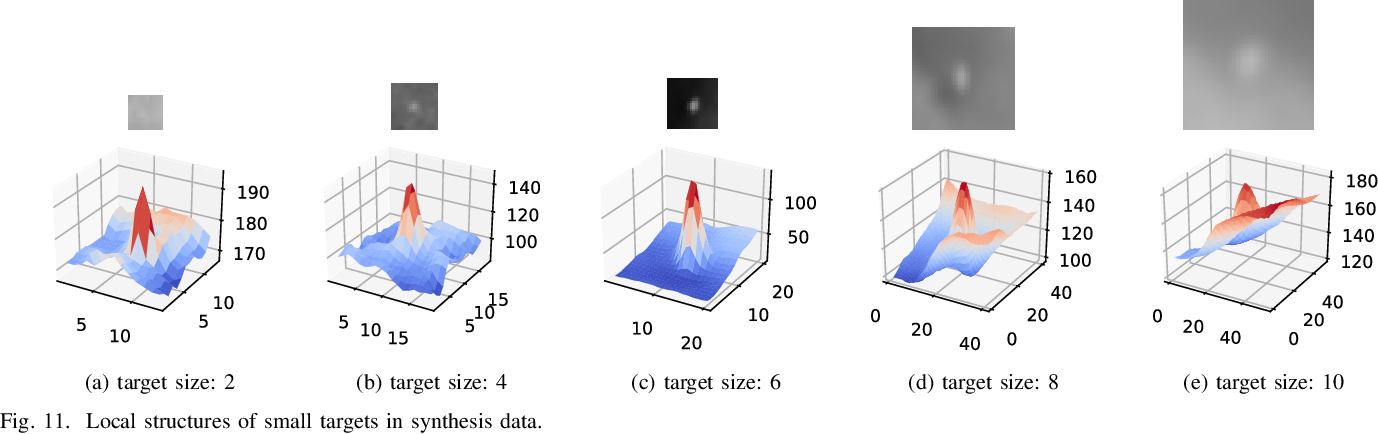 Figure 3 for TBC-Net: A real-time detector for infrared small target detection using semantic constraint
