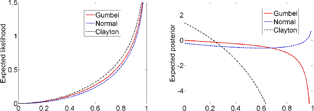 Figure 3 for Speedy Model Selection (SMS) for Copula Models