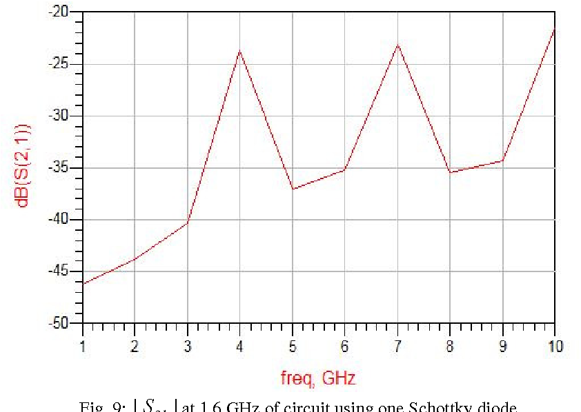 PDF] DESIGN AND ANALYSIS OF HIGH GAIN DIODE PRE- DISTORTION