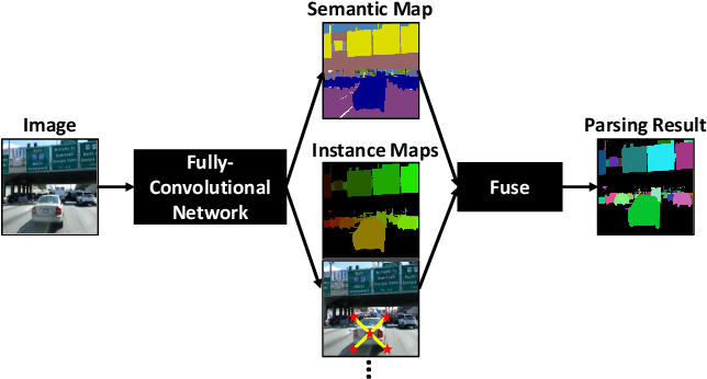 Figure 1 for DeeperLab: Single-Shot Image Parser