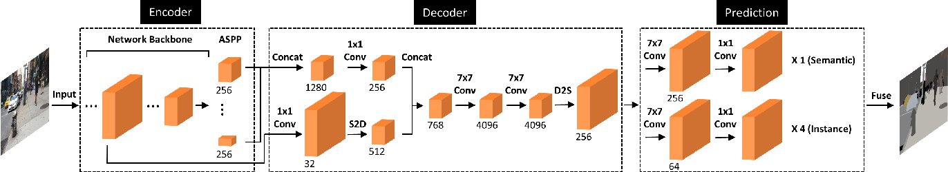 Figure 3 for DeeperLab: Single-Shot Image Parser