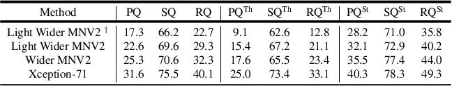 Figure 4 for DeeperLab: Single-Shot Image Parser