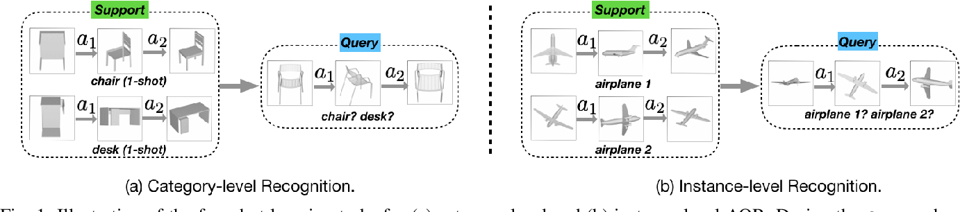 Figure 1 for MetaView: Few-shot Active Object Recognition