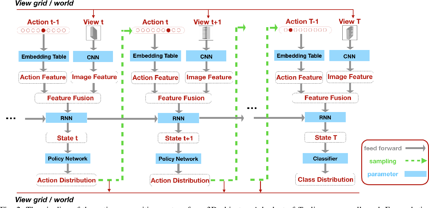 Figure 2 for MetaView: Few-shot Active Object Recognition