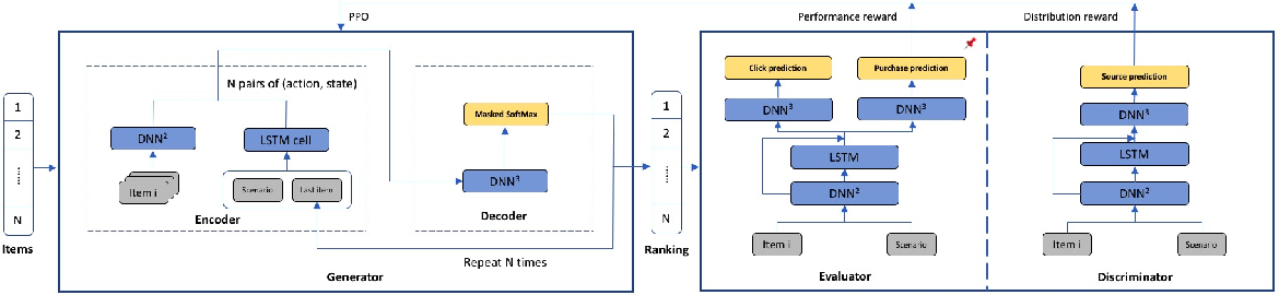 Figure 3 for Validation Set Evaluation can be Wrong: An Evaluator-Generator Approach for Maximizing Online Performance of Ranking in E-commerce