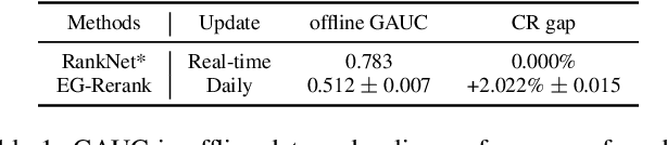 Figure 2 for Validation Set Evaluation can be Wrong: An Evaluator-Generator Approach for Maximizing Online Performance of Ranking in E-commerce