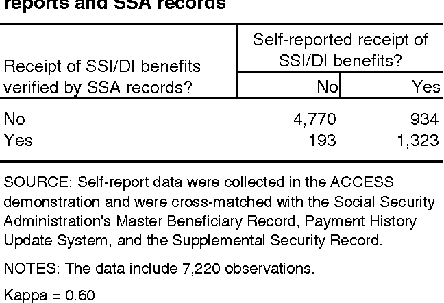 PDF] Homeless people whose self-reported SSI/DI status is