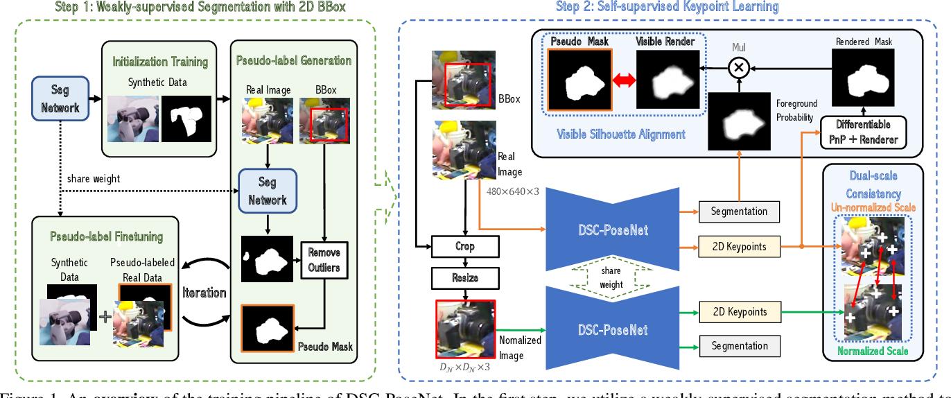Figure 1 for DSC-PoseNet: Learning 6DoF Object Pose Estimation via Dual-scale Consistency