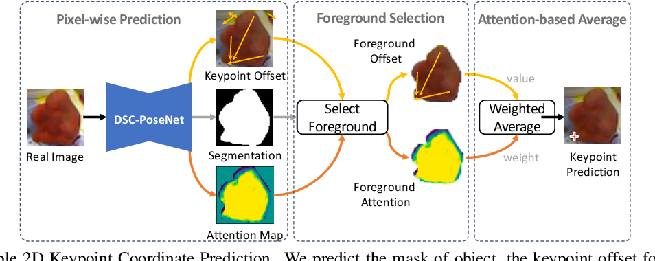 Figure 3 for DSC-PoseNet: Learning 6DoF Object Pose Estimation via Dual-scale Consistency