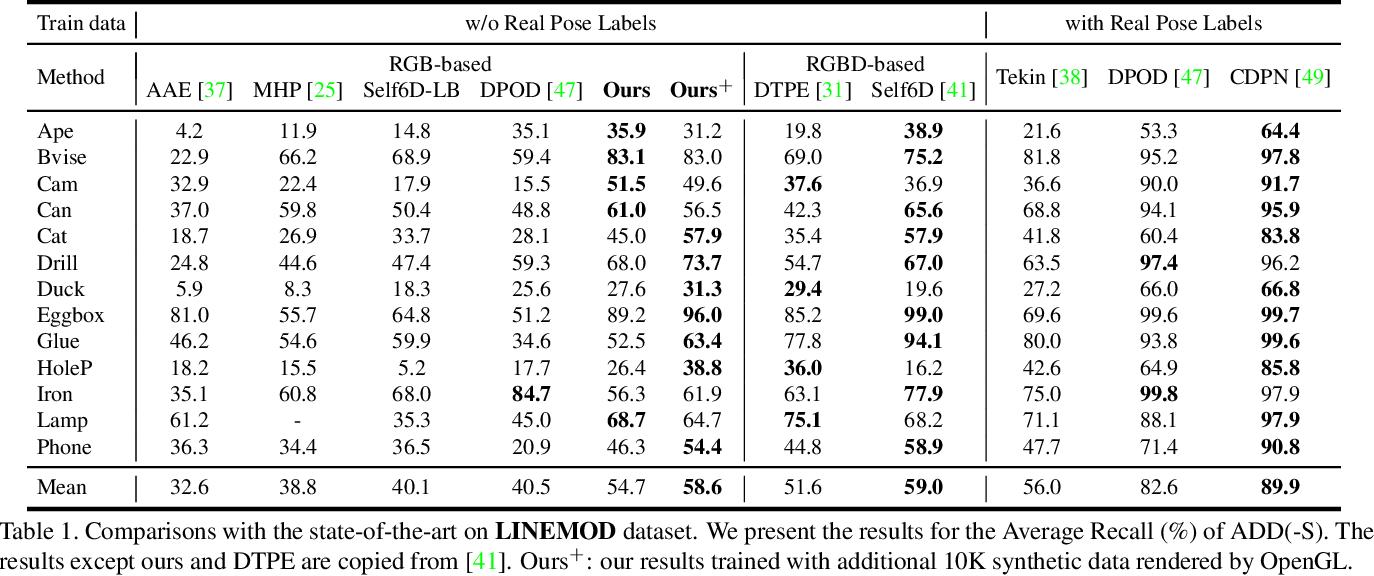 Figure 2 for DSC-PoseNet: Learning 6DoF Object Pose Estimation via Dual-scale Consistency