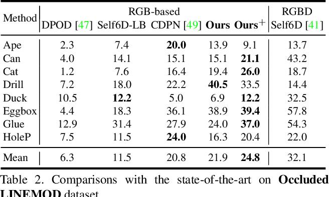 Figure 4 for DSC-PoseNet: Learning 6DoF Object Pose Estimation via Dual-scale Consistency