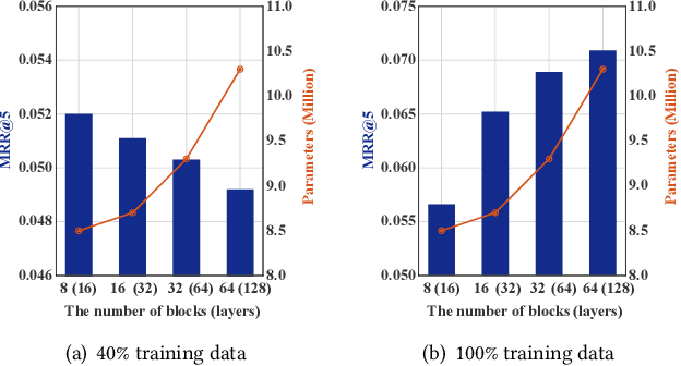 Figure 1 for StackRec: Efficient Training of Very Deep Sequential Recommender Models by Layer Stacking