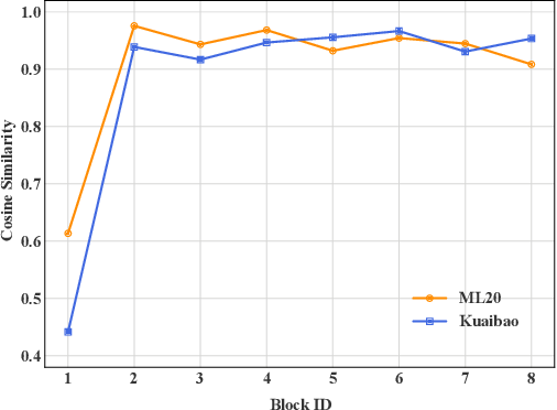 Figure 3 for StackRec: Efficient Training of Very Deep Sequential Recommender Models by Layer Stacking
