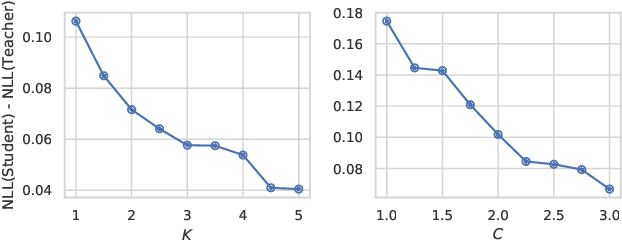 Figure 4 for Assessing the Robustness of Bayesian Dark Knowledge to Posterior Uncertainty